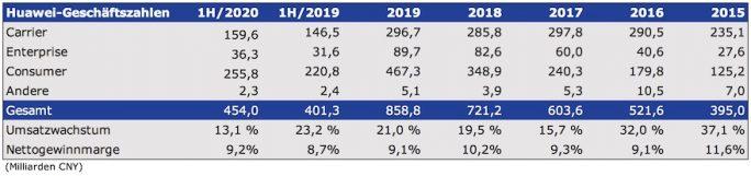Huawei: Geschäftszahlen 1H/2020 (Tabelle: ZDNet.de)