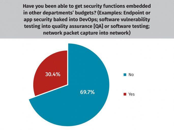 Nur 30 Prozent der Befragten finanzieren Sicherheitsfunktionen auch über die Budgets anderer Bereiche als IT (Bild: Sans)