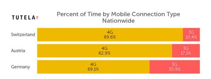 Viele Nutzer in Deutschland müssen sich noch mit 3G-Netzen zufrieden geben (Bild: Tutela)