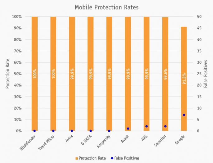 Android-Sicherheit: Laut AV-Comparatives bietet die von Google bereitgestellte Sicherheitslösung am wenigsten Schutzt (Bild: AV-Comparatives