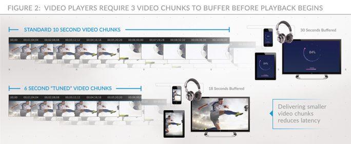Abspielgeräte müssen vor Beginn der Widergabe drei Video-Chunks zwischenspeichern (Bild: Limelight Networks).