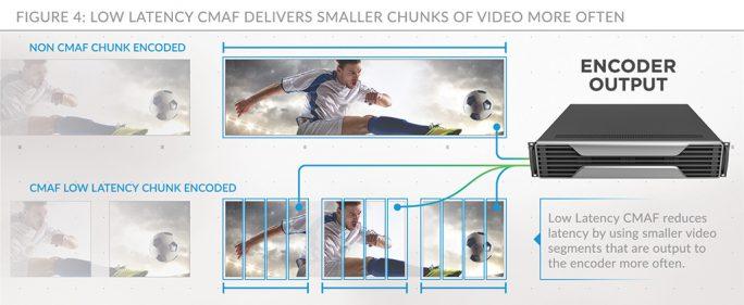 Abbildung 2: Abspielgeräte müssen vor Beginn der Widergabe drei Video-Chunks zwischenspeichern (Bild: Limelight Networks).