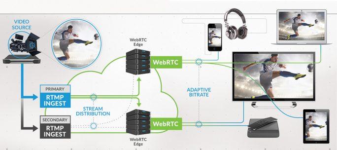 Limelight Realtime-Streaming (Bild: Limelight Networks)