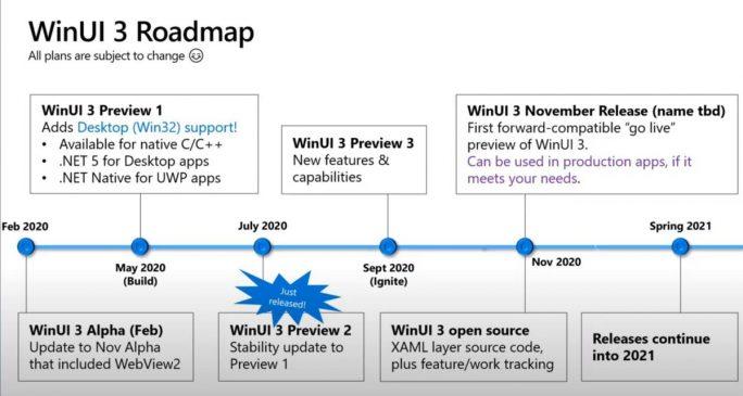 Windows UI3: Roadmap (Bild: Microsoft)