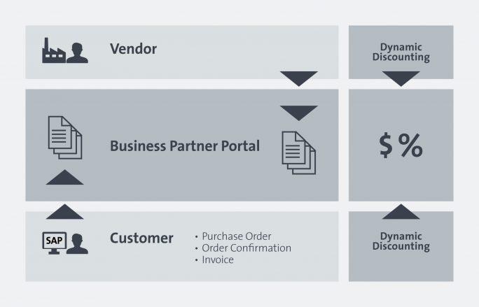 xSuite Group entwickelt neues Business Partner Portal für die Beschaffung mit SAP. (Bild: xSuite)