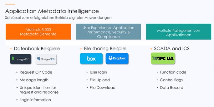 Grafik 10: Application-Metadata-Intelligence (Bild: Gigamon)