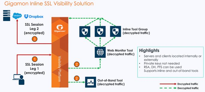 Grafik 6: Gigamon-Inline-SSL-Visibility-Solution (Bild: Gigamon)Gigamon