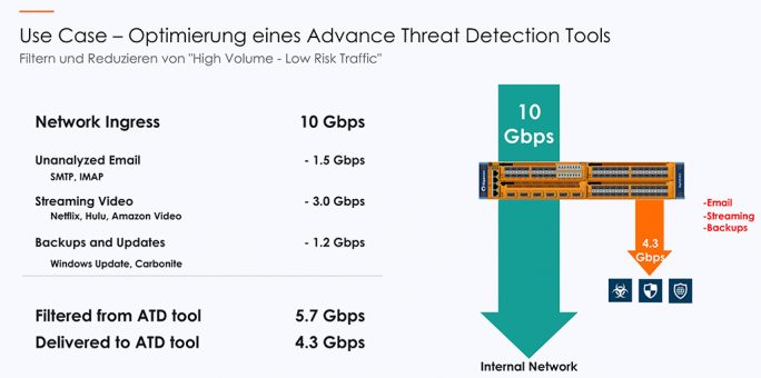 Grafik 9: Use-Case: Optimierung eines Advance Threat Detection-Tools (Bild: Gigamon)