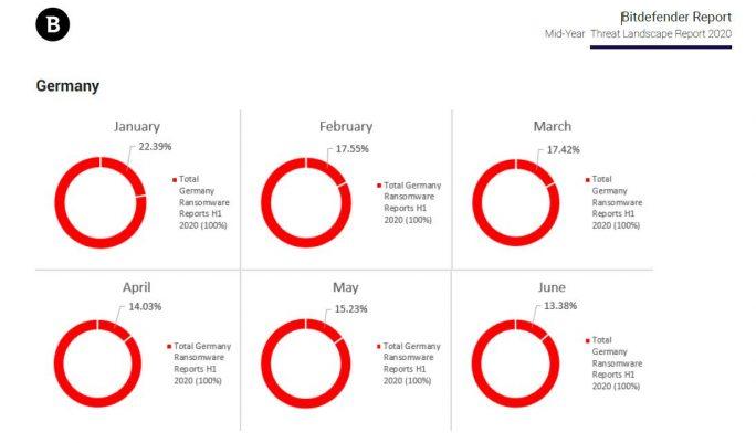 Der Prozentanteil der Ransomware-Angriffe an allen Cyber-Attacken in Deutschland (Bildquelle: Bitdefender)