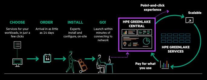 Greenlake-Prozess (von der Bestellung bis zum laufenden Betrieb) (Bildquelle: HPE)