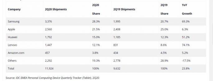 Tablet Markt EMEA Q2 2020 (Bildquelle: IDC)