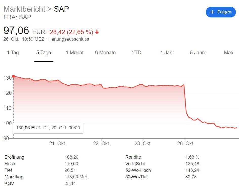 Sap Aktienkurs