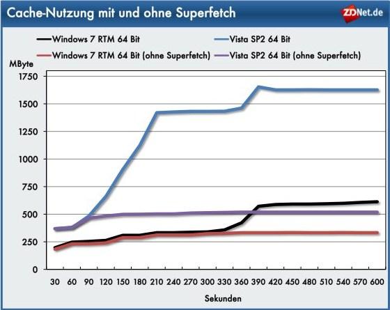 Der Superfetch-Dienst in Windows 7 unterscheidet sich in Vorgehensweise und Cache-Umfang im Vergleich zu seinem Pendant unter Vista erheblich. Während unter Vista nach dem Start der Dienst sofort mit dem Cachen von Applikationen beginnt und nach drei Minuten bereits 1123 MByte Speicher belegt, startet Superfetch unter Windows 7 erst nach fünf Minuten - das zeigt die Auslastung des Speichers bei deaktiviertem Superfetch. Nach 10 Minuten nutzt Windows 7 nur etwas mehr als 600 MByte Cachespeicher, während zur gleichen Zeit unter Vista die Auslastung 1627 MByte beträgt.