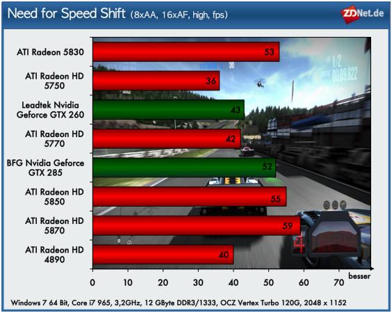 Nach den High-End-Lösungen ATI Radeon HD 5870 und 5850, die bereits im September 2010 vorgestellt wurden, ergänzt AMD seine High-End-Linie mit dem HD 5830. Zudem stehen mit den Modellen HD 5770 und HD 5750 weitere DirectX-11-Lösungen für das mittlere Preissegment ab 120 Euro zur Verfügung. Im Test mit Need for Speed Shift erzielt der Radeon HD 5770 ungefähr die Leistung eines Geforce GTX 260 und Radeon HD 4890. Der HD 5750 bietet mit 36 fps trotz höchster Qualitätseinstellungen noch eine akzeptable Spieleperformance. Die beste Performance erzielen erwartungsgemäß die High-End-Modelle der 5800er-Serie.