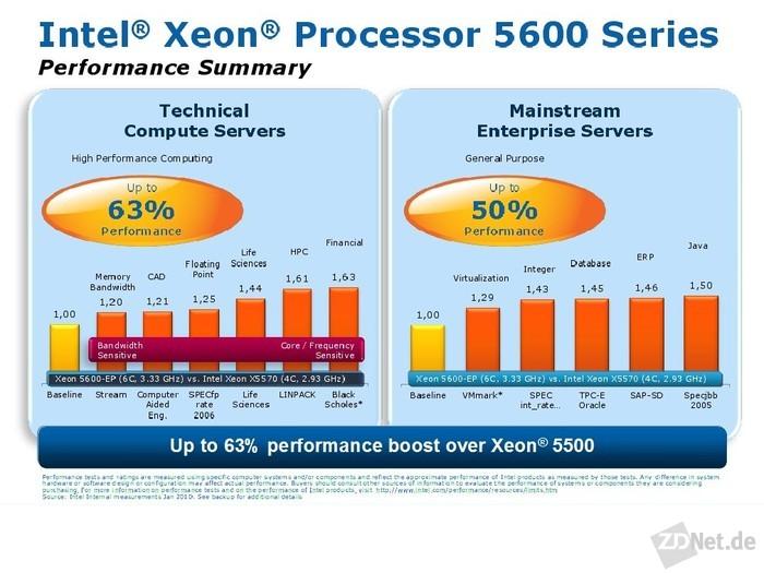 Bis zu 63 Prozent mehr Leistung verspricht Intel mit den 32-Nanometer-CPUs. Gegenüber den 45-Nanometer-Nehalem-Modellen bieten sie 12 MByte statt 8 MByte L3-Cache und bis zu sechs Cores anstatt nur vier (Grafik: Intel).