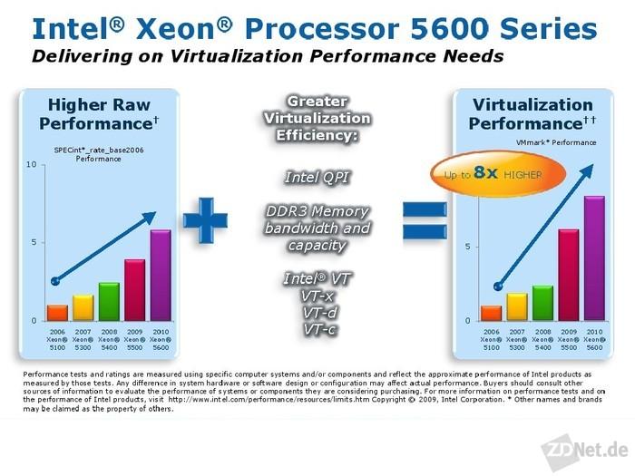 Die Leistungssteigerung von Xeon-CPUs in den letzten vier Jahren: Die Rechenleistung hat sich mehr als verfünffacht - bei der Virtualisierung sogar verachtfacht (Grafik: Intel).