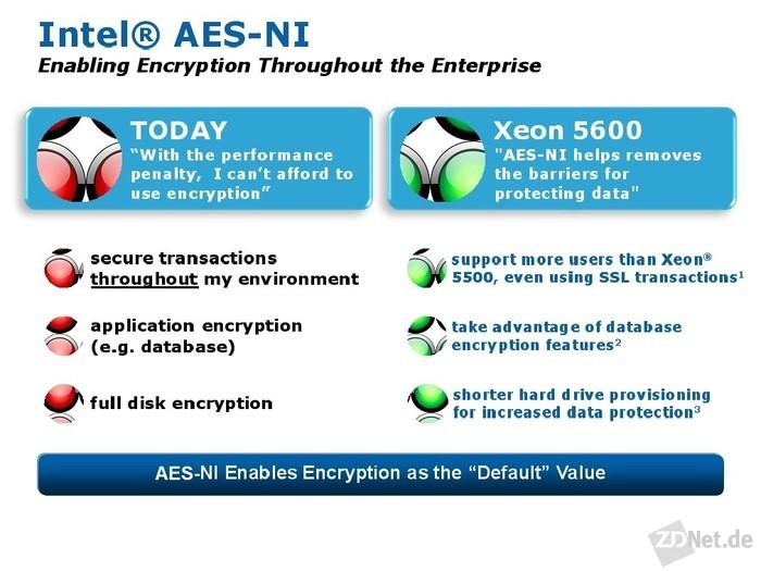 AES-NI kann zwar die AES-Verschlüsselung etwa um den Faktor 15 beschleunigen. Solange Standard-Webserver wie Apache und Microsoft-IIS die neuen Befehle nicht unterstützen, nutzt der Befehlssatz nichts.<br><br>An dedizierte SSL/TLS-Hardwarelösungen, die einem Server vorgeschaltet werden, kommen die AES-NI-Befehle von der Geschwindigkeit her nicht heran (Grafik: Intel).