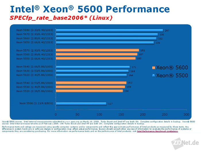 """Bei der Fließkommaarithmetik liegt der X5680  """"nur"""" 29,3 Prozent vor dem X5570 (Grafik: Intel)."""