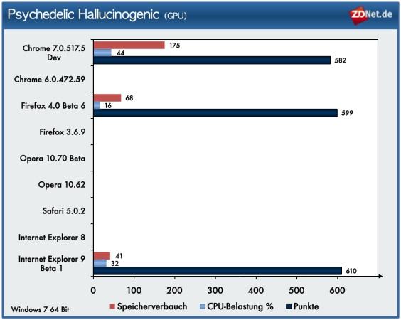 Die weiteren GPU-Tests blieben den Browsern vorbehalten, die die Grafikeinheit für die Berechnung nutzen. In Sachen Darstellungsgeschwindigkeit zeigen sich kaum Unterschiede. Allerdings beanspruchen die Testkandidaten CPU und Speicher unterschiedlich stark. Chrome benötigt von beidem am meisten. Firefox beansprucht die CPU am wenigsten.