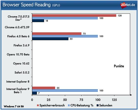 Im Test Browser Speed Reading zeigt der IE9 den geringsten Ressourcenhunger. Und auch bei der Performance setzt sich der neue IE bei diesem Test an die Spitze. <br />In Anbetracht der gebotenen Leistung bei den Benchmarks kann man also festhalten, dass Microsoft mit dem IE9 in Sachen Ressourcenhunger und Performance im Vergleich zu seinem Vorgänger ein großer Wurf gelungen ist. Auch vor der Konkurrenz braucht sich der IE 9 nicht zu verstecken.