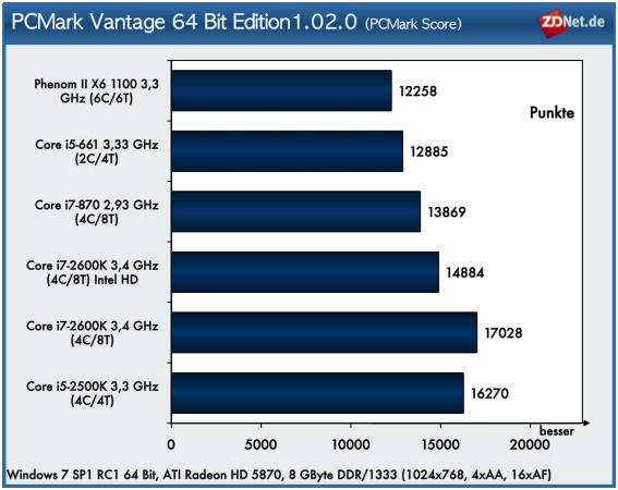 """Das Testprogramm <a href=""""http://www.zdnet.de/betriebssysteme_in_unternehmen_linux_vista_xp_unix_mac_performancetest_xp__vista_und_windows_7_rtm_im_vergleich_story-20000004-41500517-4.htm"""" target=""""_blank"""">PCMark Vantage</a> nutzt zur Leistungsbestimmung einer Plattform die in den Betriebssystemen Vista und Windows 7 integrierten Anwendungen. Der Benchmark gliedert sich in folgende <a href=""""http://www.futuremark.com/pressroom/companypdfs/PCMark_Vantage_Whitepaper_v1.0_(PDF)?m=v"""" target=""""_blank"""">Consumer-Szenarios (PDF)</a>: Memories, TV and Movies, Gaming, Music, Communications, Productivity und HDD. <br>Der PCMark Score zeigt die Durchschnittsperformance an. Das höchste Ergebnis erzielt das System mit Core i7-2600K und ATI Radeon 5870. Das gleiche System mit Intel-HD-Grafik fällt hingegen spürbar ab. Der Grund dafür liegt in einer sehr schwachen Performance beim Einzeltest <a href=""""/bildergalerien_benchmarks_sandy_bridge_story-39002387-41543775-11.htm#sid"""" target=""""_blank"""">GPU image manipulation</a>.<br><br><li><a href=""""/bildergalerien_benchmarks_sandy_bridge_story-39002387-41543775-10.htm"""" target=""""_blank"""">Einzelergebnisse PCMark Vantage</a></li><li><a href=""""/bildergalerien_benchmarks_sandy_bridge_story-39002387-41543775-18.htm"""" target=""""_blank"""">Internet-Performance</a></li><li><a href=""""/bildergalerien_benchmarks_sandy_bridge_story-39002387-41543775-20.htm"""" target=""""_blank"""">Komprimierung, Bildbearbeitung, Rendering</a></li><li><a href=""""/bildergalerien_benchmarks_sandy_bridge_story-39002387-41543775-23.htm"""" target=""""_blank"""">3D-Performance: 3DMark 11, Heaven-Benchmark</a></li><li><a href=""""/bildergalerien_benchmarks_sandy_bridge_story-39002387-41543775-27.htm"""" target=""""_blank"""">Synthetische Leistungstests: Aida64 1.50</a></li><br>"""
