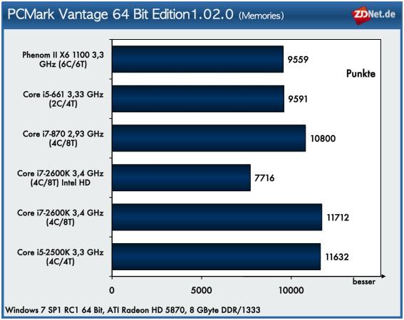 """Neben dem PCMark Score bietet der Futuremark-Benchmark <a href=""""http://www.zdnet.de/betriebssysteme_in_unternehmen_linux_vista_xp_unix_mac_performancetest_xp__vista_und_windows_7_rtm_im_vergleich_story-20000004-41500517-4.htm"""" target=""""_blank"""">umfangreiche Tests der einzelnen Szenarien</a>. Die Bearbeitung digitaler Inhalte wie Fotos und Videos bildet das Memories-Szenario mit vier Einzeltests ab. Auffällig bei diesem Benchmark ist das relativ schwache Ergebnis der Sandy-Bridge-CPU, wenn die integrierte Grafikeinheit genutzt wird..."""
