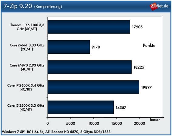 Für die Performance beim Komprimieren und Dekomprimieren mit 7-Zip scheint die Anzahl der Kerne ausschlaggebend für ein gutes Ergebnis zu sein. Der bei vielen anderen Tests meistens unterlegene AMD-Prozessor kann sich bei diesem Benchmark gut in Szene setzen.