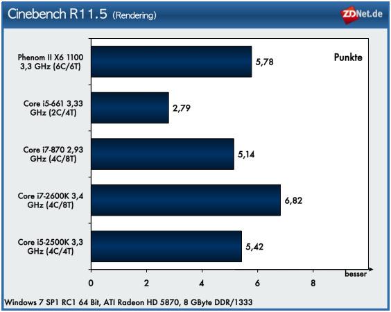 Der Renderingtest Cinebench R11.5 nutzt erwartungsgemäß die Kerne der Prozessoren gut aus. Der Core i7-2600K belegt den ersten Platz. Auf Rang zwei kann sich der AMD-Prozessor platzieren, dicht gefolgt von Core i5-2500K. Der Dual-Core-Chip i5-661 kann bei diesem Test nicht mit der Konkurrenz mithalten.
