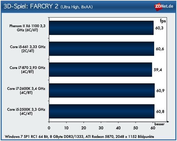 Was für Dirt 2 gilt, zeigt sich auch bei FARCRY 2: Keine nennenswerten Leistungsunterschiede feststellbar.