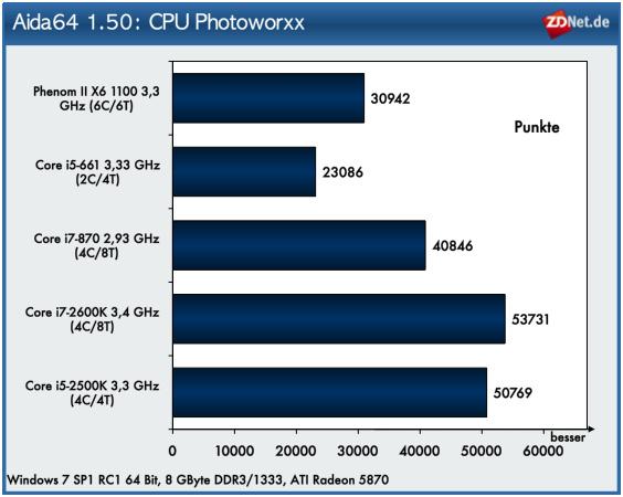 Ein hervorragendes Speichersubsystem und das Vorhandensein mehrerer Rechenkerne sind ausschlaggebend für eine seht gute Performance beim Photoworxx-Test, der Routinen verwendet die bei der Bearbeitung von Bildern zum Einsatz kommen. Die Sandy-Bridge-Modelle können sich bei diesem Test eindrucksvoll an die Spitze setzen. Mehr als die Anzahl der Rechenkerne scheint das Speichersubsystem die Performance zu beeinflussen. Anders ist es nicht zu erklären, dass Core i5-2500K nahezu gleich auf mit dem Core i7-2600K liegt.