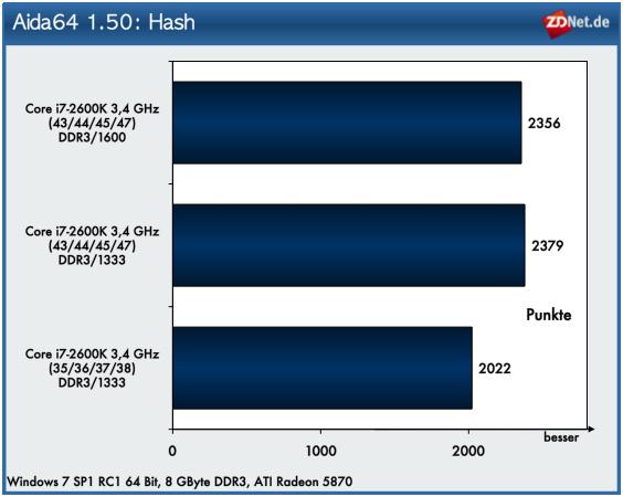 Auch bei diesem Test wirkt sich der erhöhte Speicherdurchsatz nicht aus. Allein das Übertakten des Prozessors sorgt für höhere Performance.