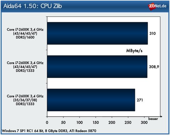 CPU Zlib profitiert von einem höheren CPU-Takt, nicht aber von einem leistungsfähigerem Speicher.