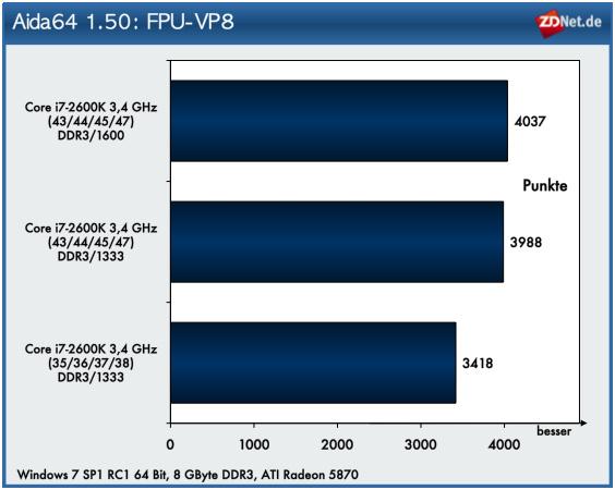 Im Test mit FPU-VP8 bringt der höhere CPU-Takt eine Verbesserung der Performance. Der leistungsfähigere Speicher liefert hingegen so gut wie keine positiven Effekte.