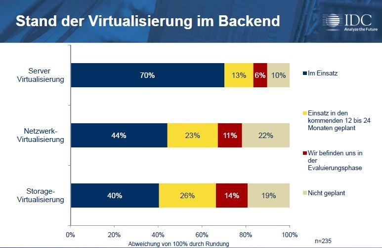 IDC hat über 200 deutsche Unternehmen aus allen Branchen und mit unterschiedlichen Mitarbeiterzahlen nach dem Stand ihrer Pläne und Projekte zur Client-Virtualisierung befragt. Um die Rahmenbedingungen zu klären, wurde auch der Grad der Virtualisierung im Backend abgefragt. Der ist wie erwartet sehr hoch (Grafik: IDC).