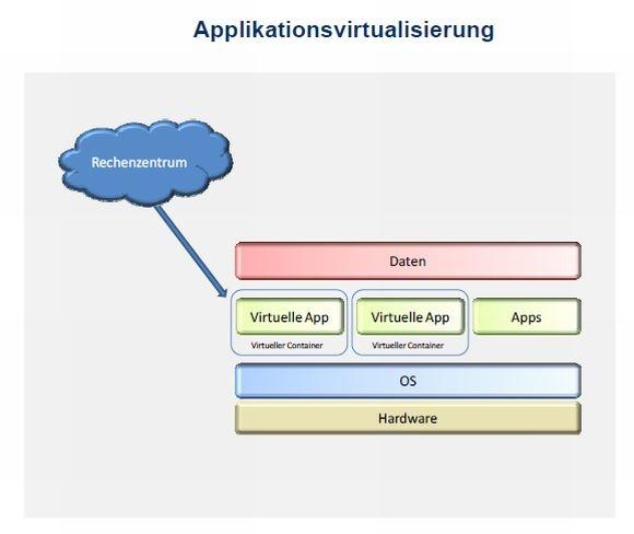 Im Umfeld der Client-Virtualisierung herrscht oft erhebliche Begriffsverwirrung. IDC hat daher einige schematische Darstellungen ausgearbeitet, die die Definitionen der einzelnen Aspekte durch die Marktforscher klären sollen. Hier das Schema für Applikationsvirtualisierung (Grafik: IDC).