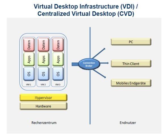 Eine Virtual Desktop Infrastructure, wie sie Citrix und VMware propagieren, sieht für IDC so aus (Grafik: IDC).