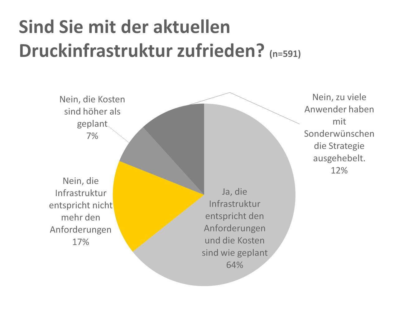 """Das Beratungsunternehmen <a href=""""http://www.dokulife.de"""" target=""""extern"""">Dokulife</a> hat im Auftrag von <a href=""""http://www.brother.de"""" target=""""extern"""">Brother</a> im Rahmen einer als <a href=""""http://www.brother.de/printerumfrage"""" target=""""extern"""">Printerumfrage11</a> bezeichneten Erhebung rund 6100 durch Hinweise über IT-Zeitschriften und -Portale rekrutierte Menschen aus Deutschland, Österreich und der Schweiz zum Drucken in Firmen befragt. Besonders interessant ist der Vergleich zwischen den Antworten der fast 600 befragten Administratoren und den Antworten der von ihnen betreuten Anwender. Für rund zwei Drittel der Admins ist die Welt in Bezug auf die Druckinfrastruktur in Ordnung (Grafik: Dokulife/Brother)."""
