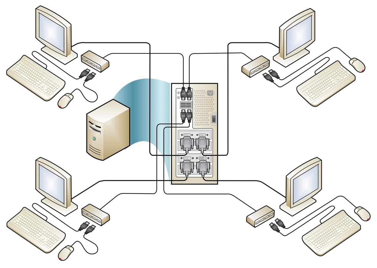 Windows MultiPoint Server 2011 erlaubt es, an den Server angeschlossene Tastaturen, Mäuse und Monitore zu direkt verbundenen Stationen zu gruppieren, mit denen Benutzer wie an Terminals arbeiten können (Bild: Microsoft).