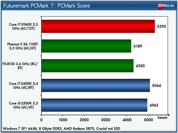 """Zur Leistungsbeurteilung des Core i7-3960X hat ZDNet.de diverse Testprogramme ablaufen lassen. Es beginnt mit dem Benchmark <a href=""""http://www.pcmark.com/benchmarks/pcmark7/"""" target=""""new"""">PC Mark 7</a> von Futuremark. Den PC Mark Score ermittelt das Programm mit Tests aus den Bereichen Video-Playback und Transcoding, Bildbearbeitung, Web-Browsing und Verschlüsselung, DirectX9 sowie drei Benchmarks, die das Speichermedium fordern. Der Core i7-3960X erreicht bei diesem Test zwar den ersten Platz, der minimale Abstand zu den deutlich günstigeren Mitbewerbern rechtfertigt jedoch nicht die Anschaffung von Intels High-End-CPU."""