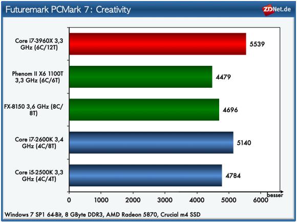 Im Bereich Creativity untersucht PC Mark 7 mit Tests aus den Bereichen Video-Transcoding und Bildbearbeitung die Leistung der Prozessoren. Zudem wird die Performance des Speichersubsystems mit Import von Bildern und dem Editieren von Videos überprüft. Bei diesem Test ist der Abstand des Core i7-3960X zur Konkurrenz etwas größer.
