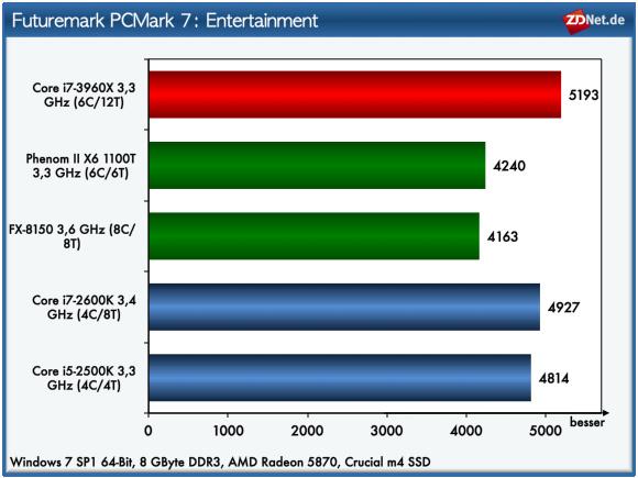 m Abschnitt Entertainment untersucht PC Mark 7 die Leistung mit Hilfe von Video-Playback und Transcoding, Web-Browsing mit mehren Tabs, DX9- und DX10-Grafiktests sowie Tests, die das Dateisystem durch das Hinzufügen von Musiktitel und I/O-Operationen bei 3D-Spielen fordern. Wiederum belegt der Core i7-3960X den ersten Platz. Allerdings ist der Abstand zur Konkurrenz nur minimal.