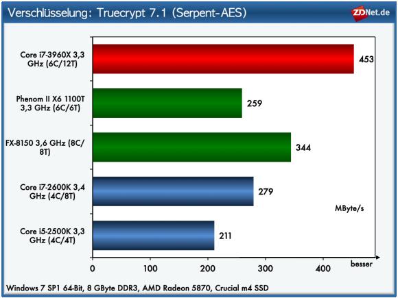 Die einstige AMD-Domäne (Truecrypt-Verschlüsselung mit Serpent-AES) nimmt der neue Core i7-3960 locker ein.