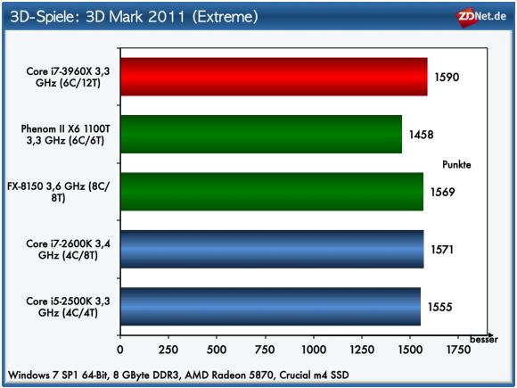 Auch der 3D Mark 2011 zeigt zwischen den Testkandidaten kaum nennenswerte Unterschiede.