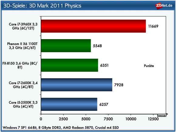 Ein Blick auf die Einzelergebnisse des 3D Mark 2011 zeigt allerdings, dass Multikern-Prozessoren bei Physikberechnungen Vorteile bieten. Allerdings werden diese in der Praxis durch die Limits der Grafikeinheit, vor allem, wenn man Spiele mit hohen Qualitätseinstellungen betreibt, mehr als ausgeglichen.