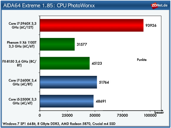 Beim sehr speicherintensiven Photoworxx-Test von AIDA64, der Bildbearbeitung mittels Integer-Befehlen durchführt, erzielt die Sandy-Bridge-Extreme-Edition-CPU 93.926 Punkte . Der zweitplatzierte Core-i7-2600K Prozessor muss sich mit gut der Hälfte, nämlich 51.764 Punkten, zufriedengeben.