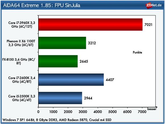 Die FPU-Performance bei erweiterter Genauigkeit (80 Bit) ermittel FPU SinJulia (Julia-Fraktalberechnung mittels Sinus-Funktion). Auch dieser Test kennt einen eindeutigen Sieger: Intel Core i7-3960X.