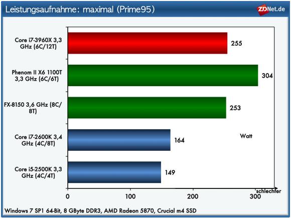 Performance kostet Energie: Das ist auch beim Core i7-3960X nicht anders. Mit einer maximalen Leistungsaufnahme von 255 Watt erreicht das Gesamtsystem mit Core i7-3960X einen knapp schlechteren Wert als das AMD-System mit FX-8150. Dafür geht der Core i7-3960X aber in Sachen Performance als klarer Gewinner aus diesem Test hervor. Anwender, die gut 900 Euro für eine CPU investieren wollen, sollten sich aber im Klaren darüber sein, dass Intels neue High-End-CPU nur dann ihre Stärke zeigen kann, wenn Applikationen die Befehlssatzerweiterungen und die vorhandenen Kerne voll ausnutzen. Ist dies nicht der Fall, reicht auch ein Core i7-2600K für circa 260 Euro locker aus.