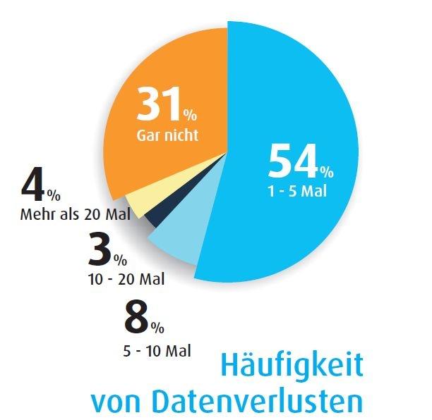 """Bei <a href=""""http://www.krollontrack.de""""target=""""_blank"""">Kroll Ontrack</a> gingen sowohl 2010 als auch 2011 jeweils etwas über 60 Prozent mehr Anfragen zur Datenrettung von virtuellen Systemen ein als im jeweiligen Vorjahr. Für Holger Engelland, Manager Data Recovery, legen diese Zahlen die Vermutung nahe, dass es mit wachsender Verbreitung der Virtualisierung in Unternehmen auch häufiger zu Datenverlusten in virtuellen Umgebungen kommt. Mit einer Umfrage unter rund 800 mit Virtualisierung befassten IT-Profis zu deren Erfahrungen mit Datenverlusten und Backup ging Kroll Ontrack der Vermutung nach. Von den weltweit Befragten hatte nur etwas weniger als ein Drittel noch nicht mit dem Problem zu kämpfen (Grafik: Kroll Ontrack)."""