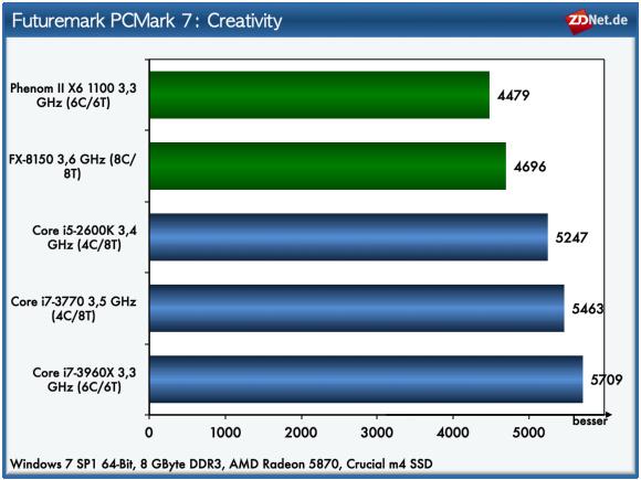Im Bereich Creativity untersucht PC Mark 7 mit Tests aus den Bereichen Video-Transcoding und Bildbearbeitung die Leistung der Prozessoren. Zudem wird die Performance des Speichersubsystems mit Import von Bildern und dem Editieren von Videos überprüft.<br /><br />Bei diesem Test setzt sich der Core i7-3960X mit seinen sechs Kernen an die Spitze.