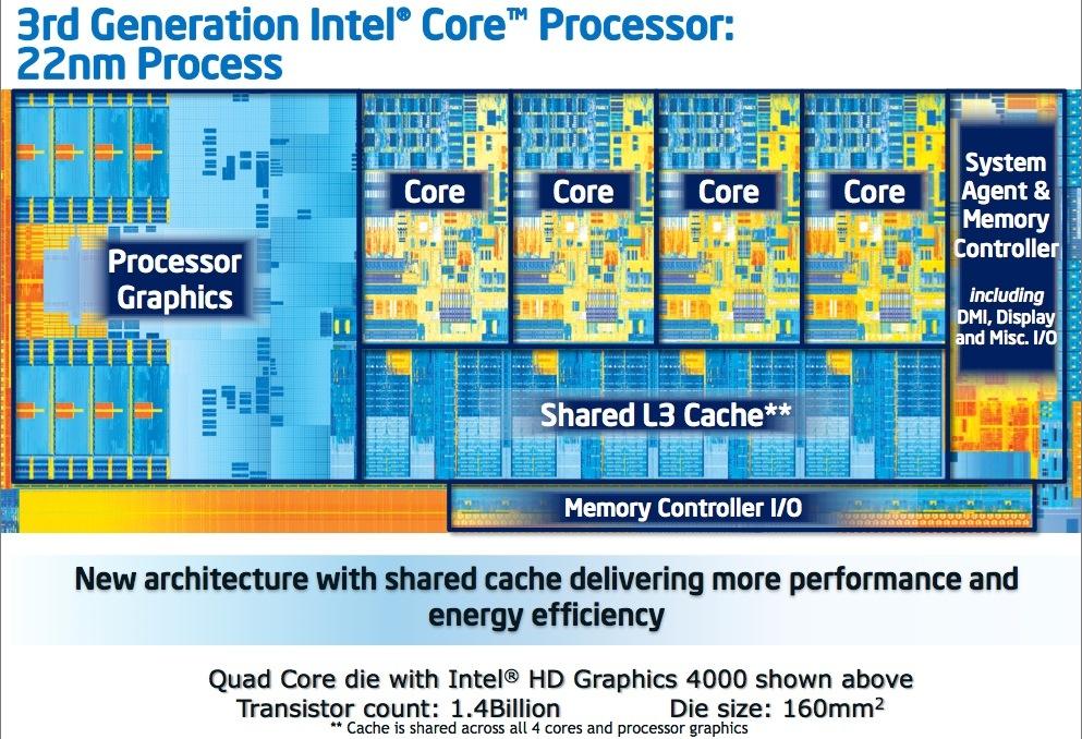 Im Vergleich zu den Sandy-Bridge-Prozessoren bieten die Recheneinheit der in 22-Nanometer gefertigten Ivy-Bridge-CPUs kaum Änderungen. Den Grafikkern hat Intel aber gründlich überarbeitet. Die Anzahl der Ausführungseinheiten ist von 12 auf 16 gestiegen. Zudem unterstützt die GPU jetzt DirectX 11. Diese Verbesserungen machen sich nicht nur bei der 3D-Leistung bemerkbar, sondern auch bei Anwendungen aus dem Multumedia-Bereich, die die Intel-Technik Quick-Sync zum Beispiel zum Enkodieren von Videos nutzen.<br />Dank der verkleinerten Herstellungsstrukturen steigt die Energieeffizienz bei den neuen Ivy-Bridge-Prozessoren. Während Sandy-Bridge-Modelle über eine Leistungsaufnahme von bis zu 95 Watt verfügen, begnügt sich das Spitzenmodell der Ivy-Bridge-Linie mit 77 Watt. Die Energieeinsparungen hätten noch größer ausfallen können, wenn Intel nicht den Grafikkern für die Ivy-Bridge-Prozessoren deutlich überarbeitet hätte. Die Chipfläche der neuen CPUs ist 160 mm² groß, worauf 1,4 Milliarden Transistoren Platz finden (zum Vergleich: Sandy Bridge 216 mm², 1,16 Milliarden).